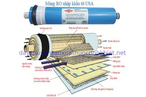 màng lọc RO DOW nhập khẩu chính hãng từ Mỹ
